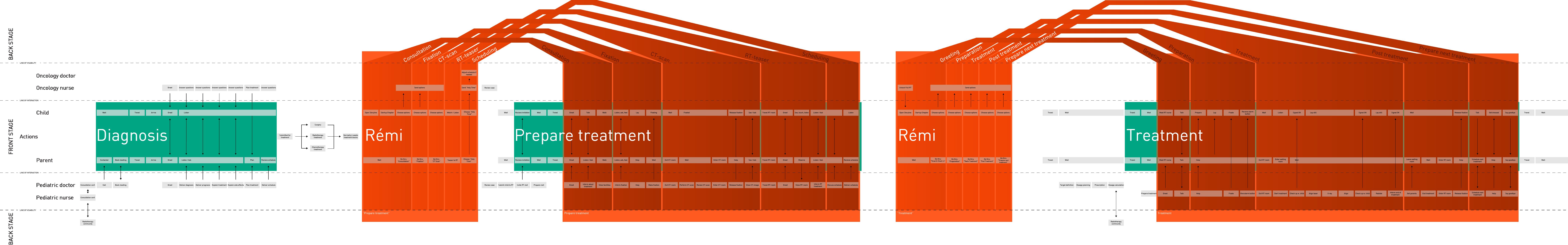 Service_blueprint_final